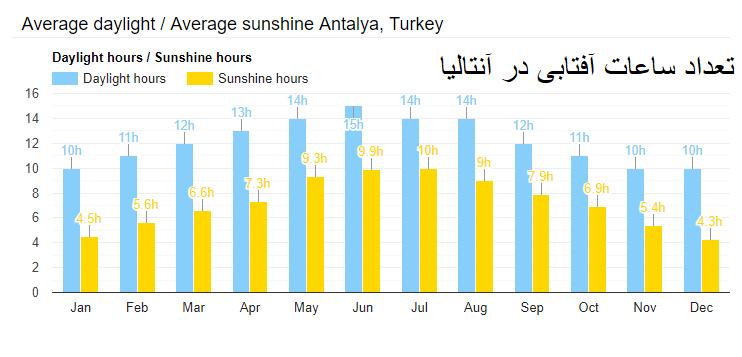 ساعات آفتابی در آب و هوای آنتالیا